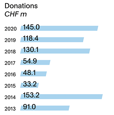 Annual report 2020 - Donations 2020