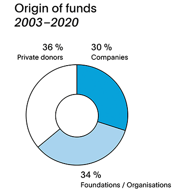 Annual report 2020 - Origin of funds 2003-2020